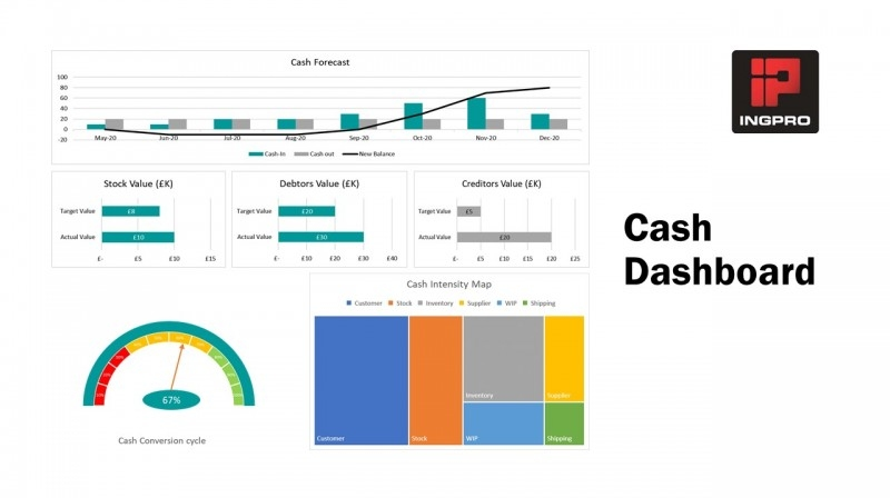 Cash Management - Cash Flow - in Manufacturing Cash Dashboard